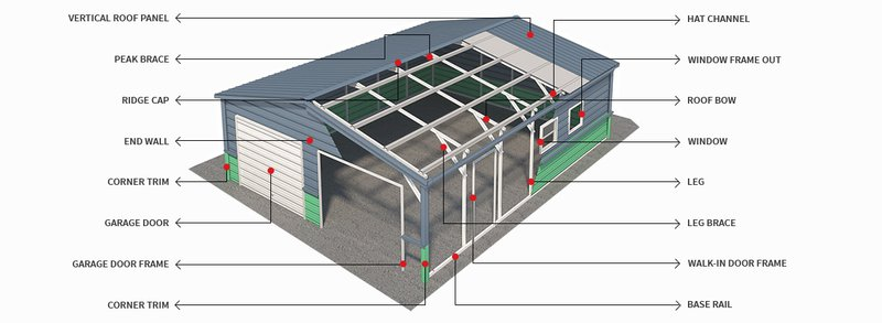 Metal Carport Building Terminology